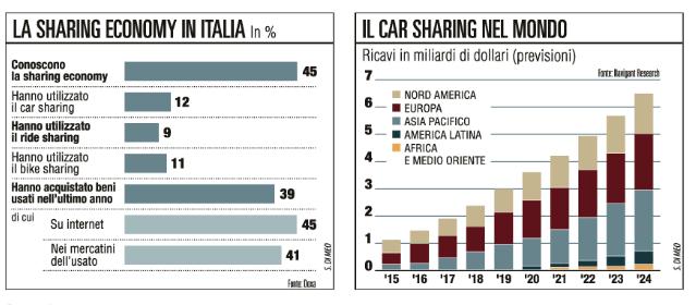 sharing economy nel mondo dati